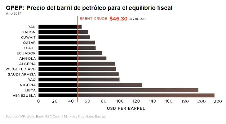 OPEP Breakeven