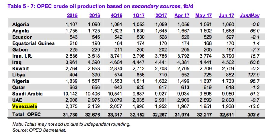 grafica 1 produccion opep