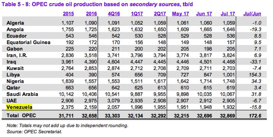 Grafica OPEP Agosto 17