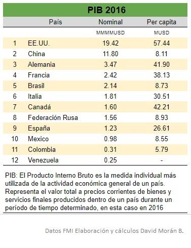 PIB 2016 Paises