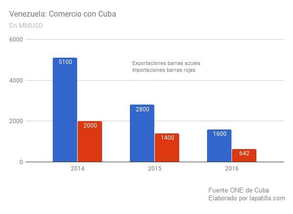 Vzla Comercio con Cuba