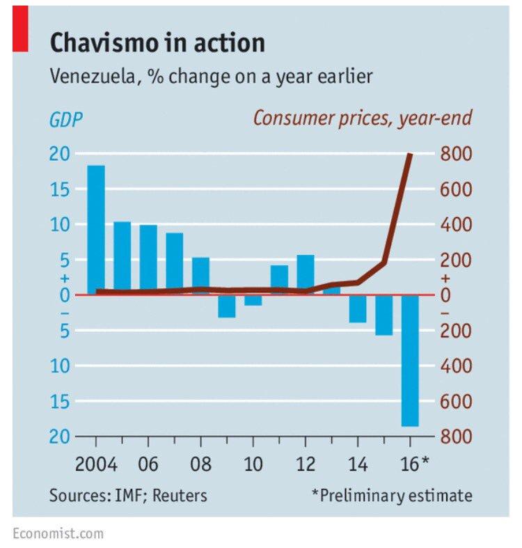 The Economist / La inflación en Venezuela
