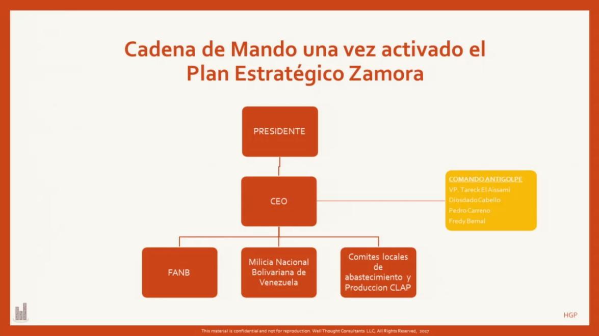 Foto:  Cadena de Mando del Plan Zamora