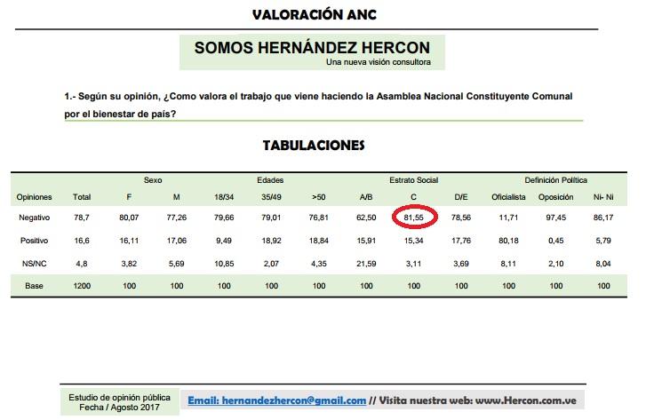 Hercon Valoracion ANCago2017 EstratoSocial