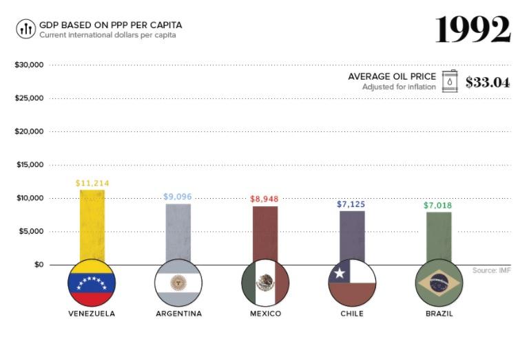 Vzla GDP 1992