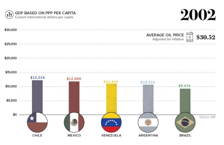 Vzla GDP 2002