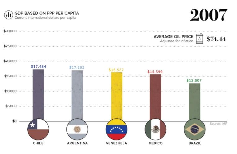Vzla GDP 2007
