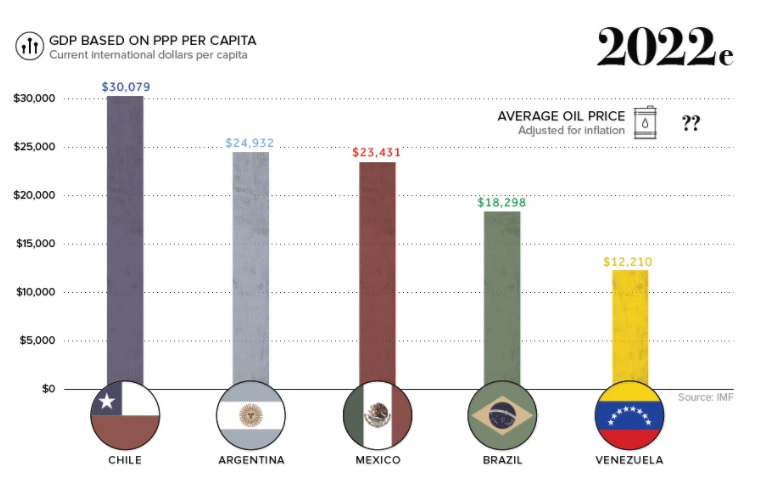 Vzla GDP 2022