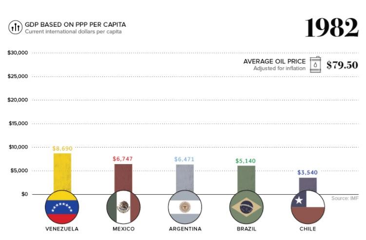 Vzla GDP1982