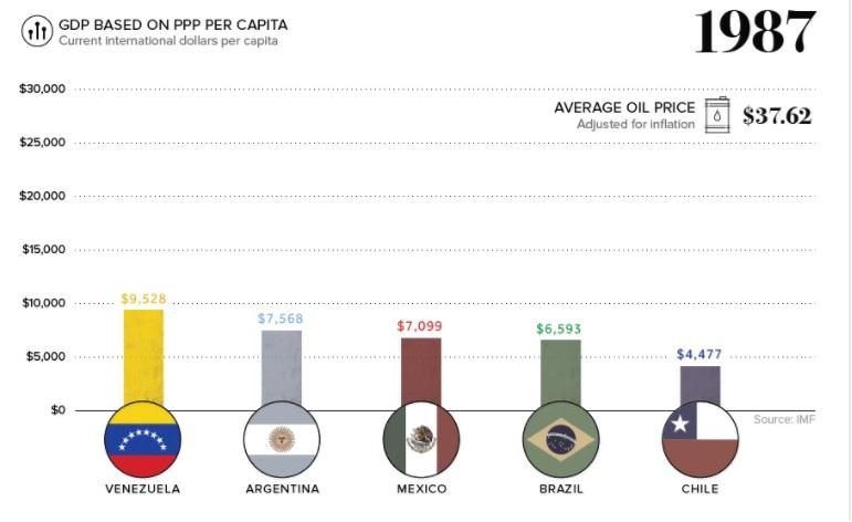 Vzla GDP1987