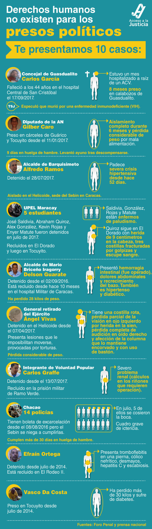 infografiapresos
