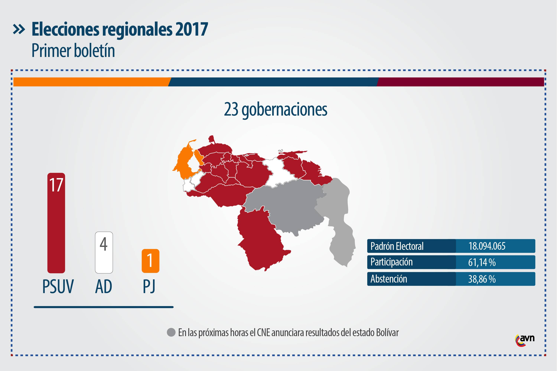 elecciones_regionales_2017_resultado_gen