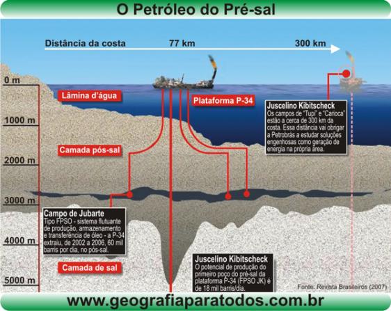 petroleo presal Brasil