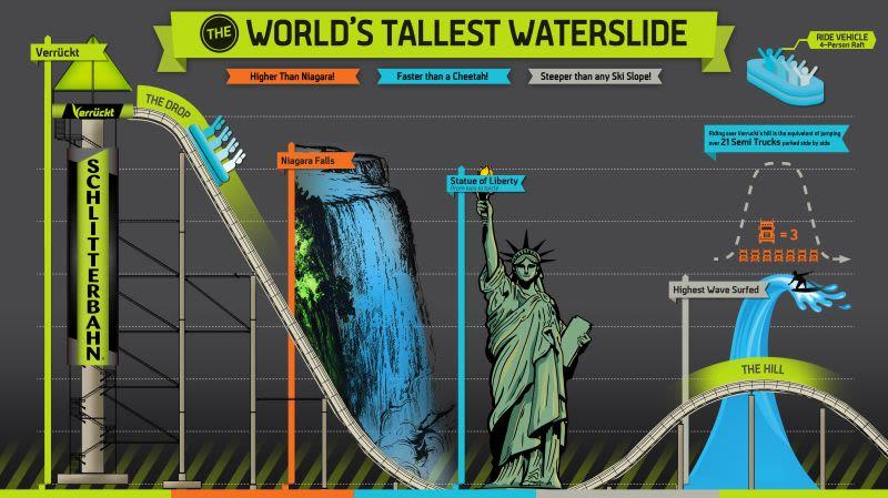 Las dimensiones del tobogán más alto del mundo en perspectiva Graphic: Schlitterbahn