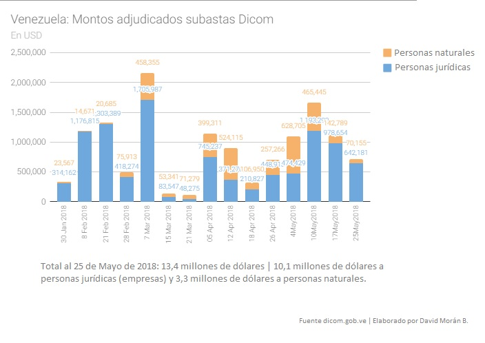 Vzla Dicom 25May2018