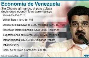 Infografía: La economía venezolana sin Chávez