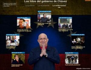 La infografía interactiva de Chávez (Imágenes)