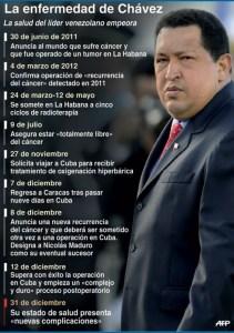 Infografía: La enfermedad de Chávez