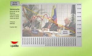 En picada las Reservas Internacionales (gráfico)