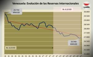 Caen sostenidamente las Reservas Internacionales de Venezuela