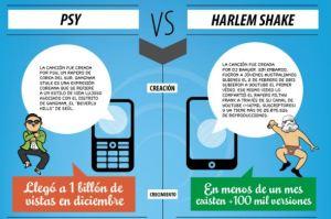 Gangnam Style Vs. Harlem Shake (Infografía)