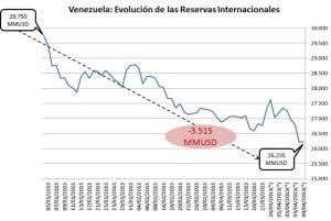 Venezuela: Continúa la caída de las Reservas Internacionales