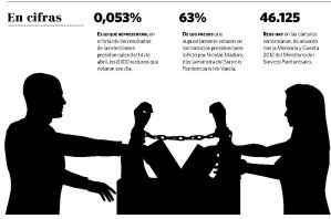 En cárceles desalojadas y cerradas se registraron votos el 14A