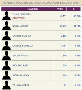 Estos fueron los resultados en Guarenas y Guatire (Imágenes)