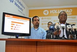 Voluntad Popular: En un año el Gobierno nacional ha devaluado la moneda en más de 1000%