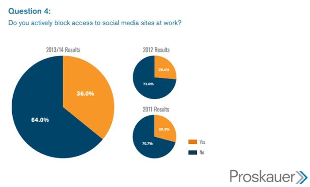 Bloqueo_acceso_a_redes_sociales_en_el_trabajo
