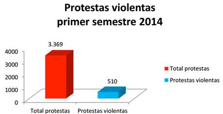 Protestas5
