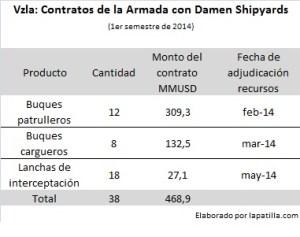 Vzla contratos Armada con Damen