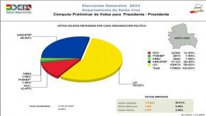 Evo ya festejó, pero los resultados parciales marcan que habría segunda vuelta en Bolivia