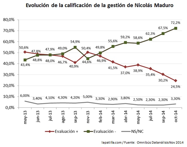 Datanalisis Evolucion gestion Maduro Nov 2014