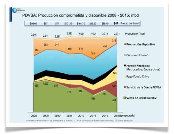 PDVSA- produccion comprometida y disponible 2008 2015