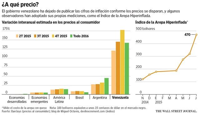 InflacionArepa