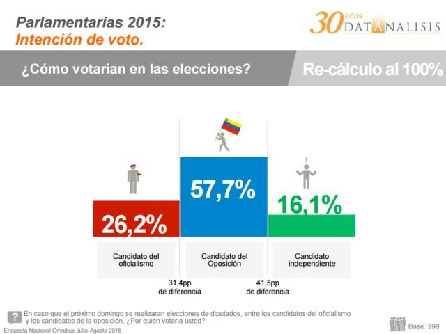 Datanalisis-Parlamentarias-6D (1)