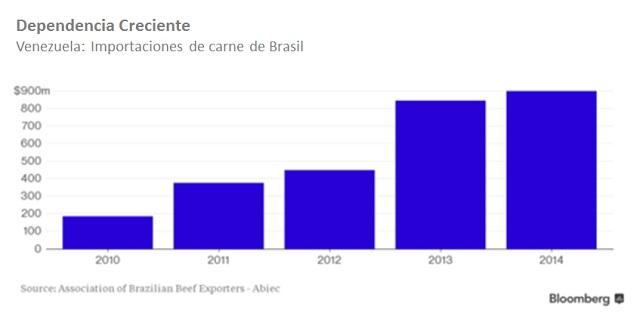 Vzla Importaciones de carne de Brasil