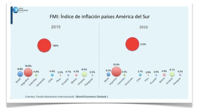 Inflacion-en-America-del-Sur-grafica-2