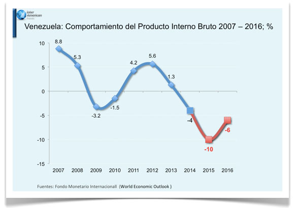 PIB-grafico-1