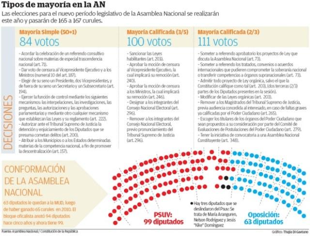 Foto: Asamblea Nacional