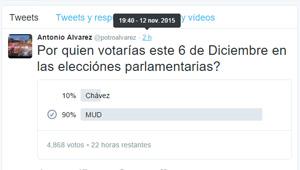 """Alias """"El Potro"""" se da cabezazo con Twitterencuesta… preguntó por quién votarías entre Chávez y la MUD"""