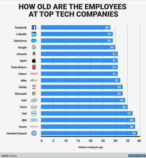 Promedio_edad_tech_companies