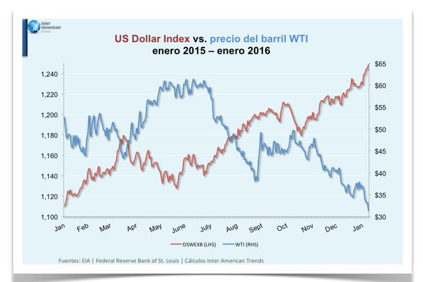 grafico 1 dolar precio barril