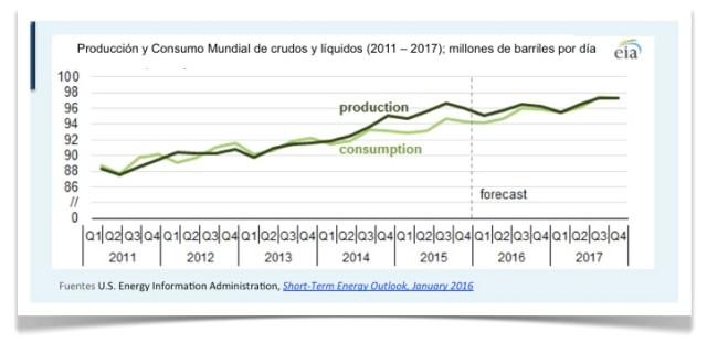 grafico 2 produccion consumo