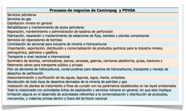Grafica 1 - Procesos de negocios