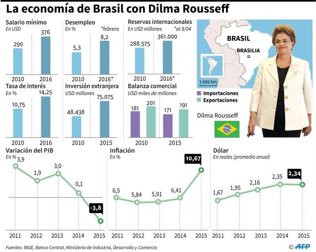 Brasil-infografias (3)