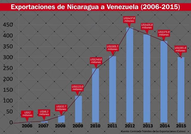 NicaraguaExportacionesaVenezuela