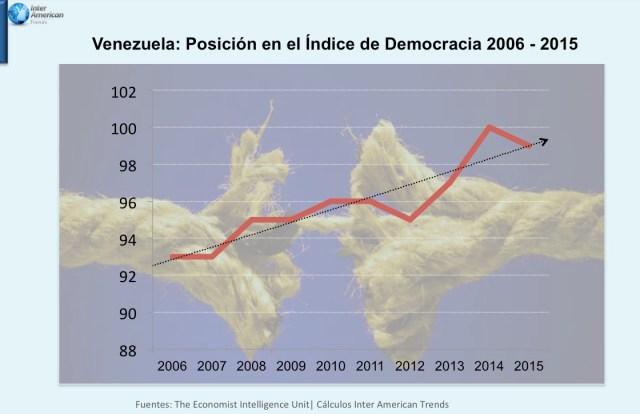 Grafica Democracy Index