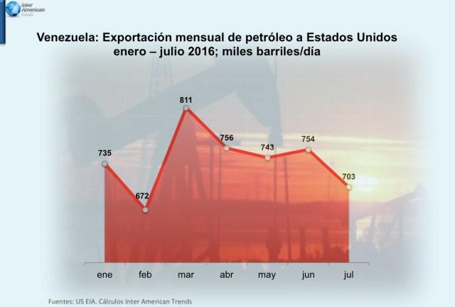 Grafica Exportacion a USA 2016